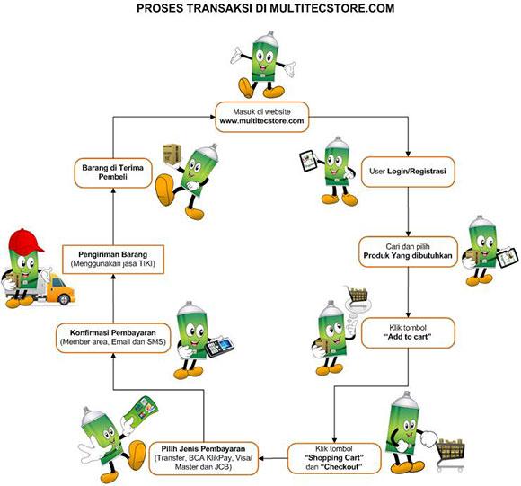 Proses Transaksi di MultitecStore.com